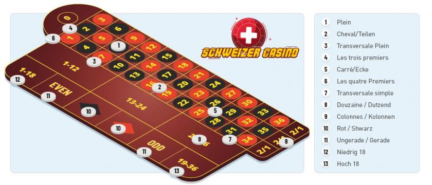 Roulette Tisch Wettmöglichkeiten